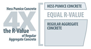 pumice concrete provides 4-times the R-value over conventional concrete.